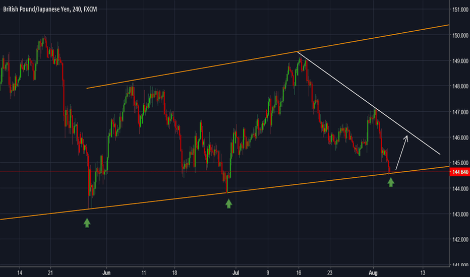 GBPJPY: GBPJPY - Potential rebound expected in the next hours...