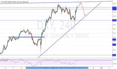 DXY: DXY Little more room to continue up before potential short.