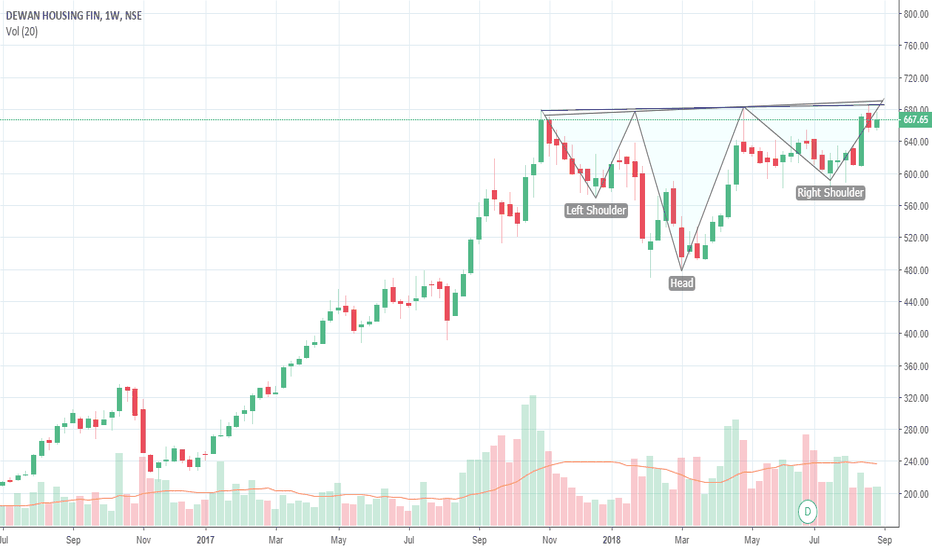 DHFL: DHFL INVERTED HnS on Weekly charts