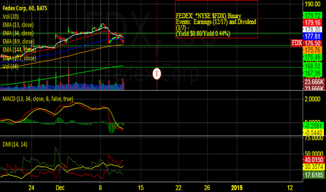 FDX: Will Santa Bail out FedEx before the Christmas Eve Rush?