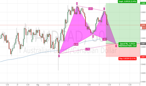 AUDCAD: Bullish AUDCAD gartley is forming
