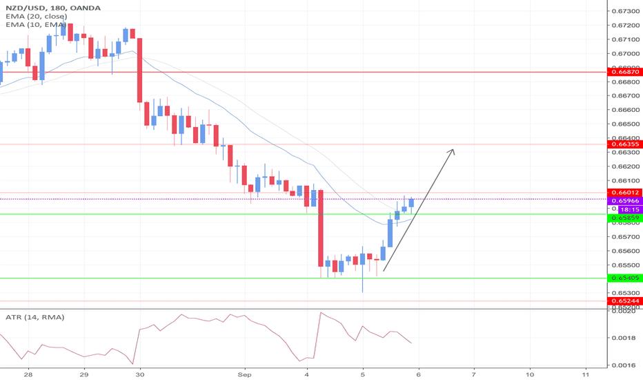 NZDUSD: NZD/USD looking Longish