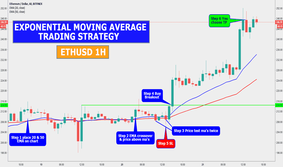 ETHUSD: ETHUSD 1H EXPONENTIAL MOVING AVERAGE TRADING STRATEGY