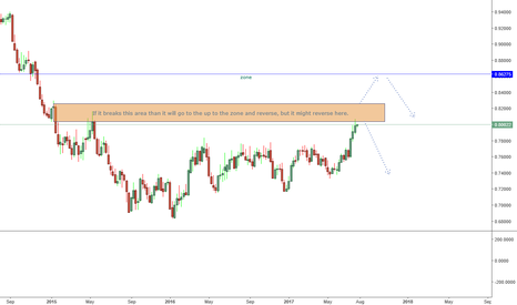 AUDUSD: AUDUSD possible scenario