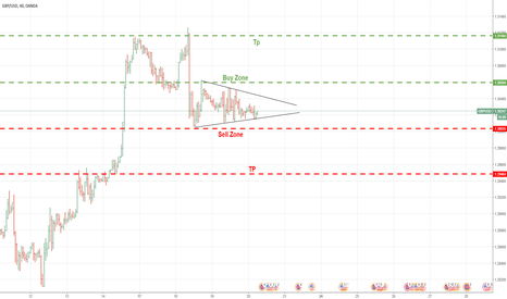GBPUSD: Waiting for signal
