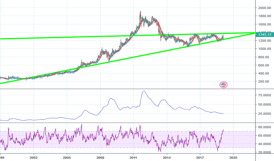 XAUUSD: when doves cry part II-spot gold major inflection.