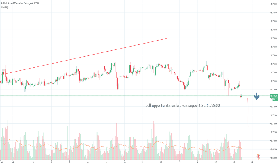 GBPCAD: SELL GBPCAD