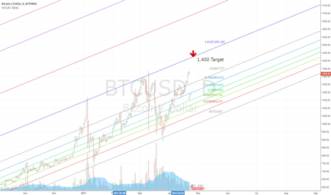 BTCUSD: BTC CONSISTENT UP CHANNEL