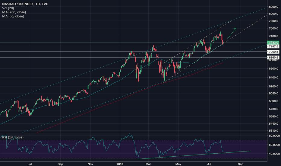 NDX: NASDAQ Setup