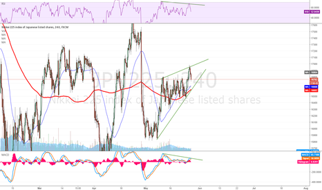 JPN225: NIKKEI huge bearish divergence