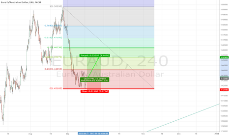 EURAUD: EUR/AUD long after the correction in AUD/USD ahead of the FOMC