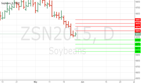 ZSN2015: Anmview levels for soybeans #soybeans