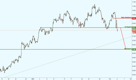 BCOUSD: Brent Crude Oil starting to break major support,watch for drop!