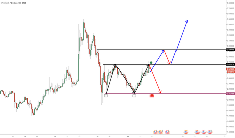 PPCUSD: PPC Hold or sell