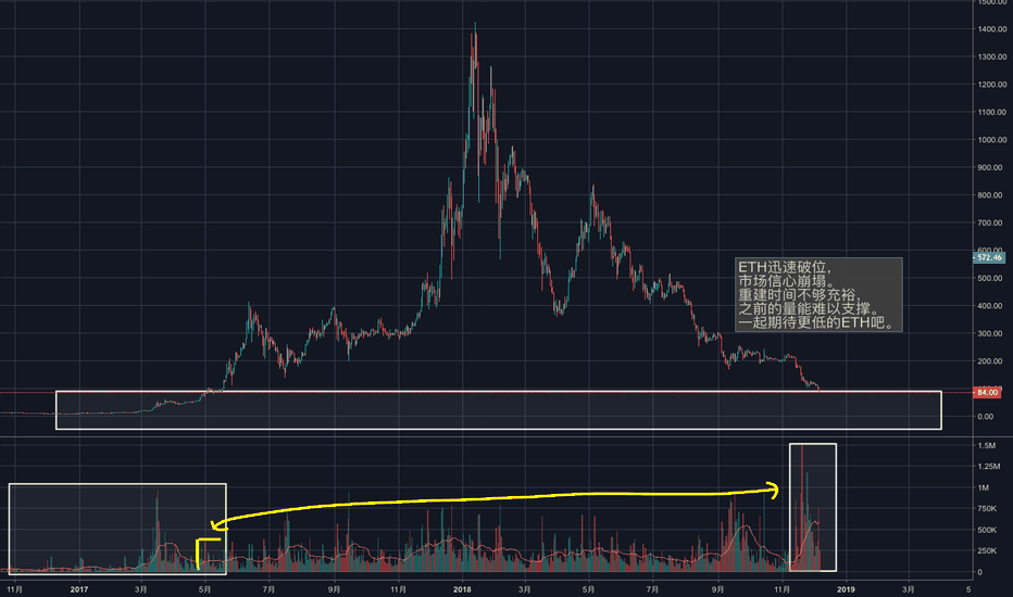 ETHUSD: ETH 1D BFX 迅速破位,量能难以支撑,期待更低价格