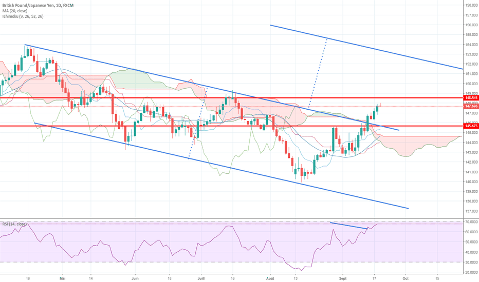 GBPJPY: Le GBPJPY confirme ses signaux haussiers !