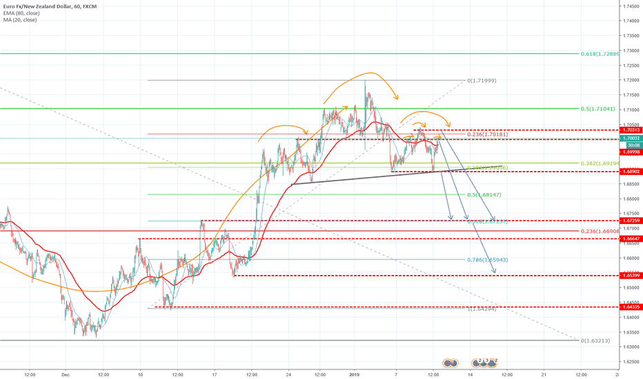 EURNZD: EUR/NZD made a pull back to the 50% Fib level and formed a SHS!