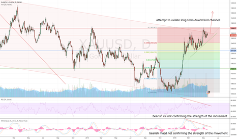 XAUUSD: GOLD 1D LONG on the breakout of downwards channel