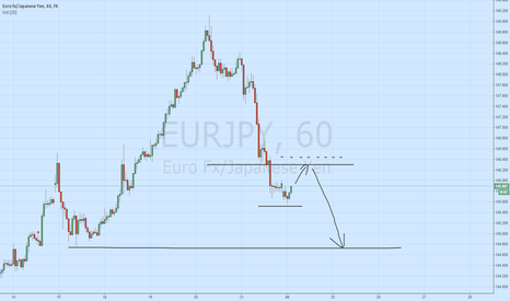 EURJPY: EUR/JPY Short - Own system test