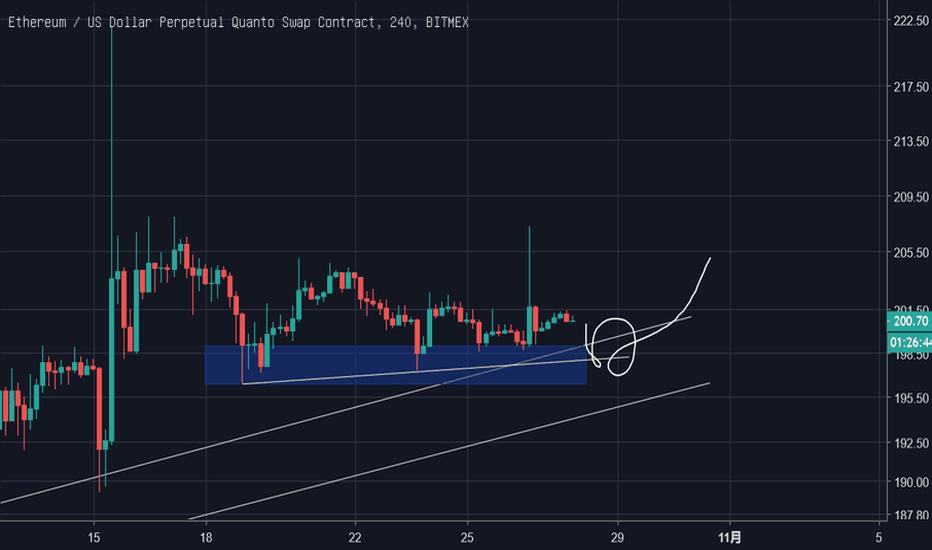 ETHUSD: 看跌后涨