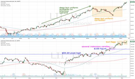 LII: LII bull flags confirm break above $100