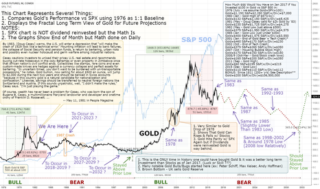 GC1!: Can a Gold Bear Market Last Another 15 Years