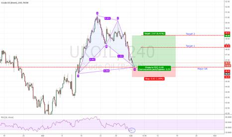 UKOIL: >>>Возможность для краткосрочной покупки Нефти/BRENT<<<