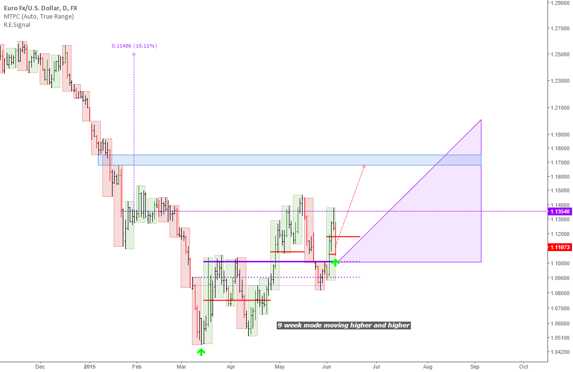 EURUSD: Trading Map on the daily with weekly overlay
