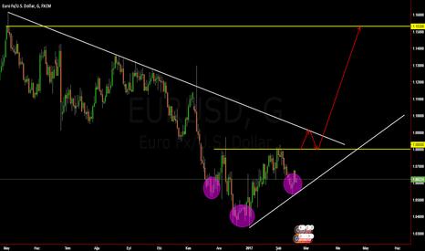 EURUSD: eurusd günlük trend dünüşü