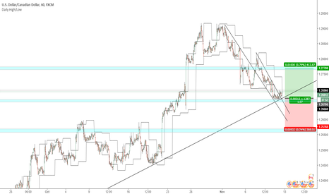 USDCAD: UsdCad Largo #PriceAction Key Levels