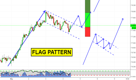 NZDJPY: Using Simple Patterns with Trending Markets