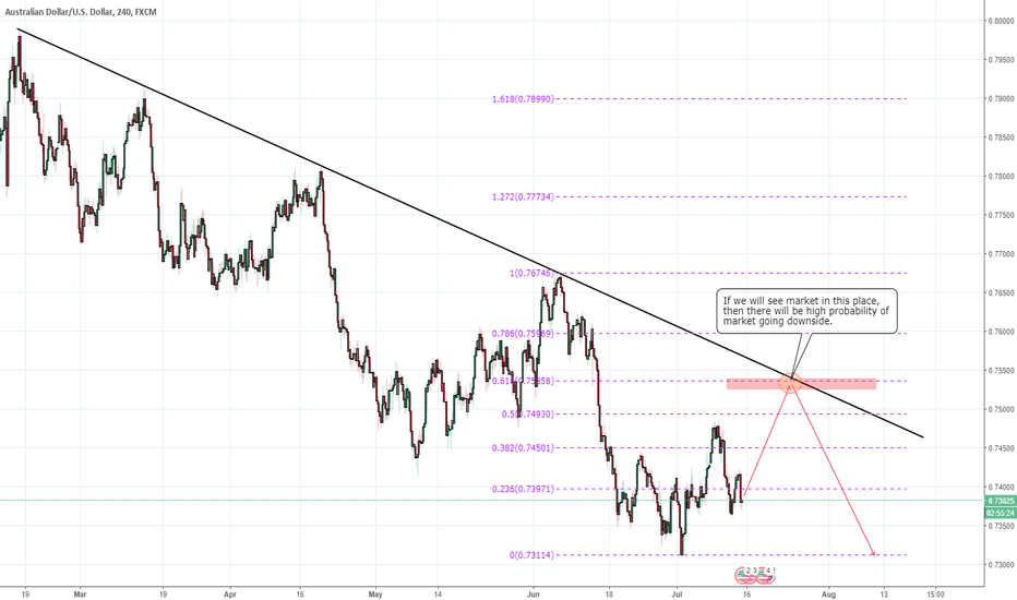 AUDUSD: AUDUSD Short swing after reaching descending trendline +0,618fib