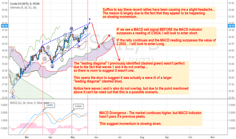 USOIL: Prices rising, Momentum falling... Something has to give.