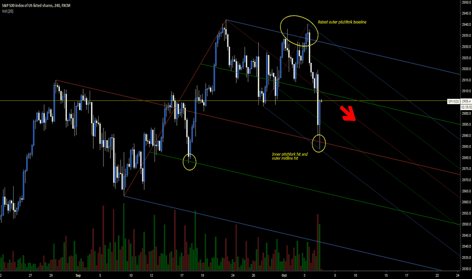 SPX500: Downtrend started in SPX500