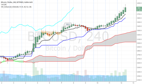 BTCUSD: #BITCOIN to break $4000 today/tomorrow and $5000 by end of Aug
