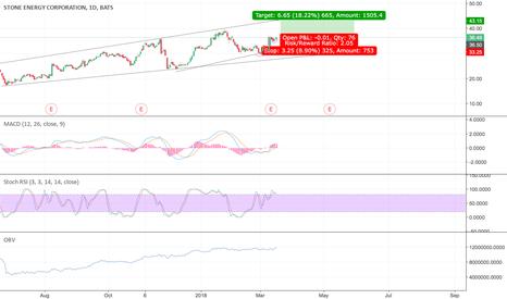 SGY: #SGY #stock #long