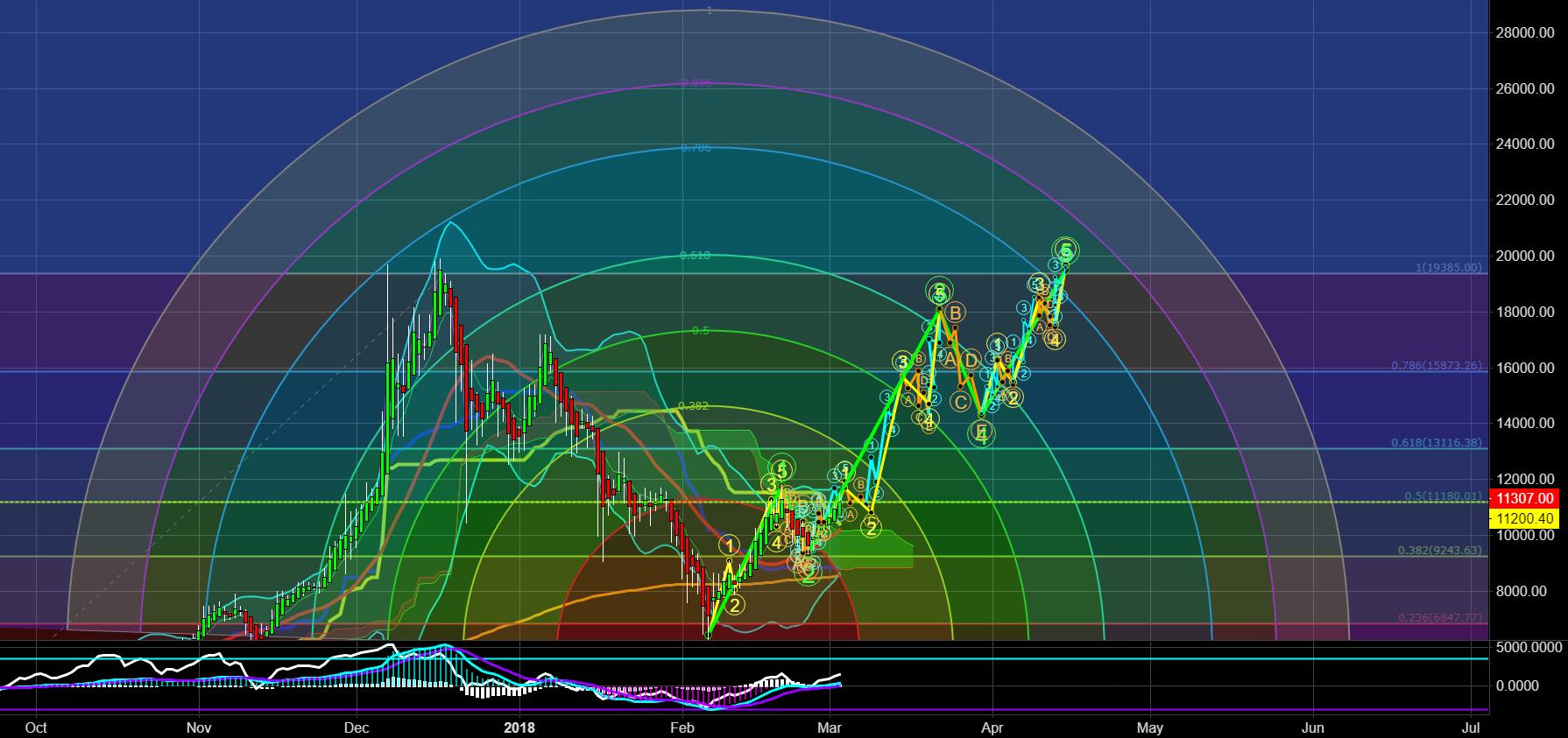 BTC $20000 - Full Analysis