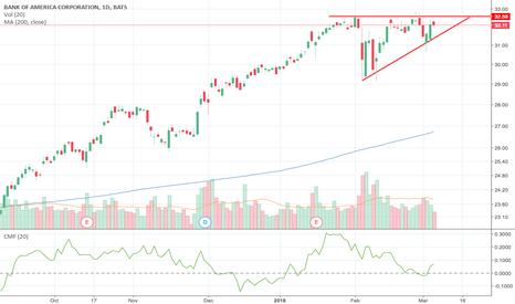 BAC: BAC $32.50 Bullish Triangle Breakout