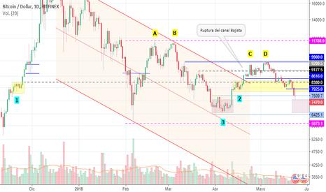 BTCUSD: Bitcoin (BTCUSD) - Análisis de Price Action (1D)