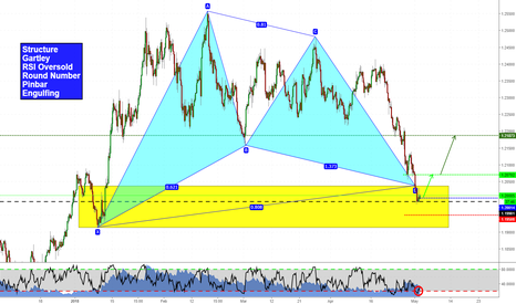 EURUSD: Many clues form an evidence. EURUSD long