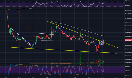 ZECBTC: Zcash breaking out of bullish wedge