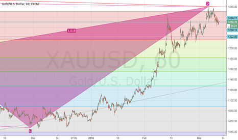 XAUUSD: Perfect Bearish with 1.618 :)