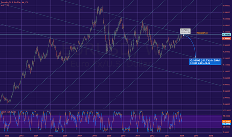 EURUSD: EURUSD longterm prediction