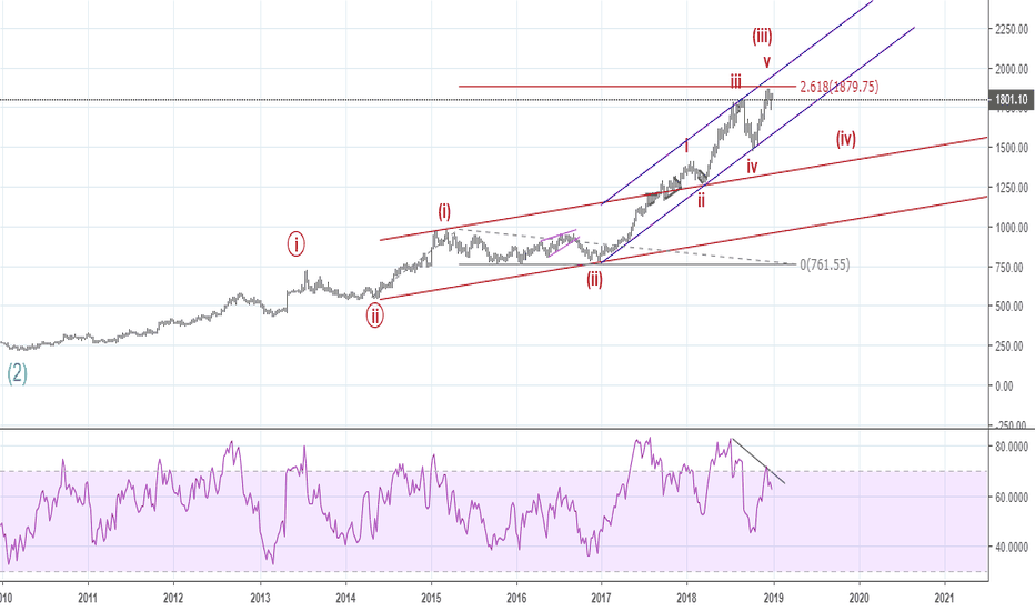 HINDUNILVR: Elliott waves - Is this bellwether going to correct