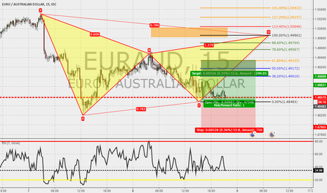 EURAUD: EURAUD 15m : Gartley in the make...