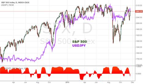 SPX: Strong Risk Trends Tend to Align Benchmarks Like SPX, USDJPY
