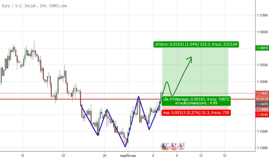 EURUSD: EUR/USD H4 BUY?