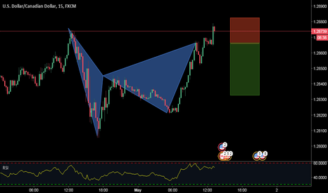 USDCAD: bearish bat. 15m time frame