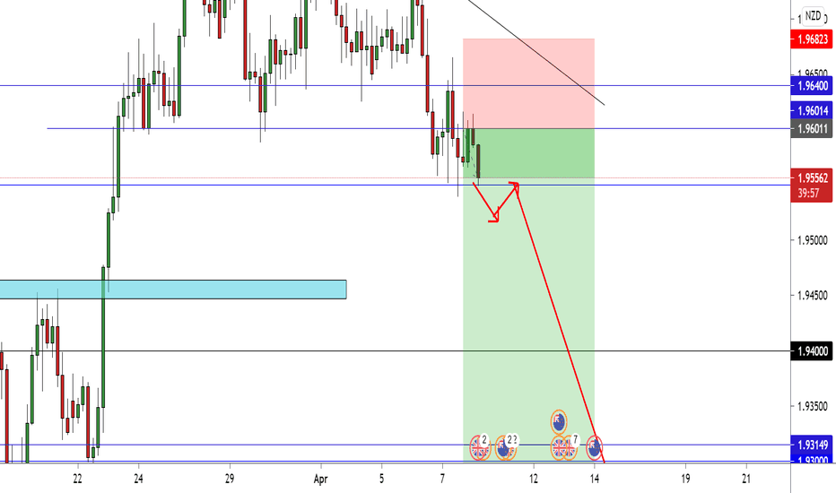 GBP/NZD +50 Pips Now And New Entry Available