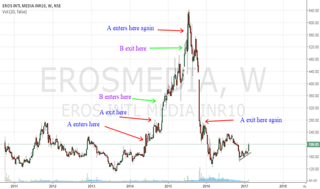 EROSMEDIA: How greed and fear works in sharemarket/trading?